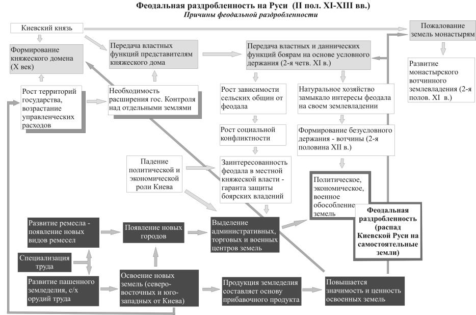 Феодальная раздробленность на Руси и ее причины