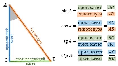 Тригонометрические функции в треугольнике