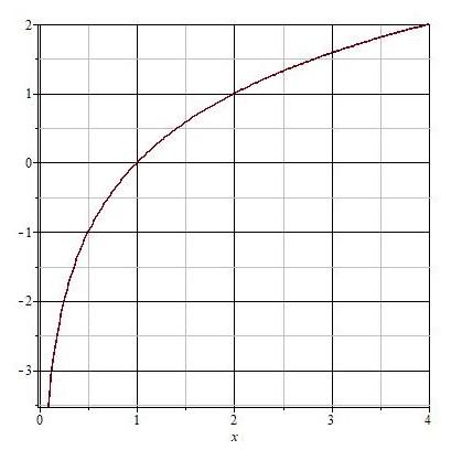 Логарифмическая функция с основанием большим 1
