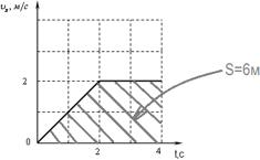 графическое определение пройденного пути