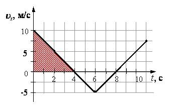 график пути