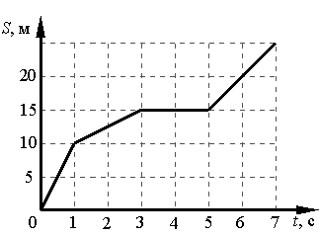 график зависимости пути от времени