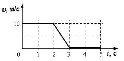 график зависимости v от t