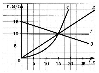 графики зависимости скорости от времени