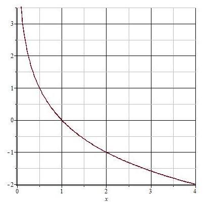 логарифмическая функция с основанием логарифма меньшим 1