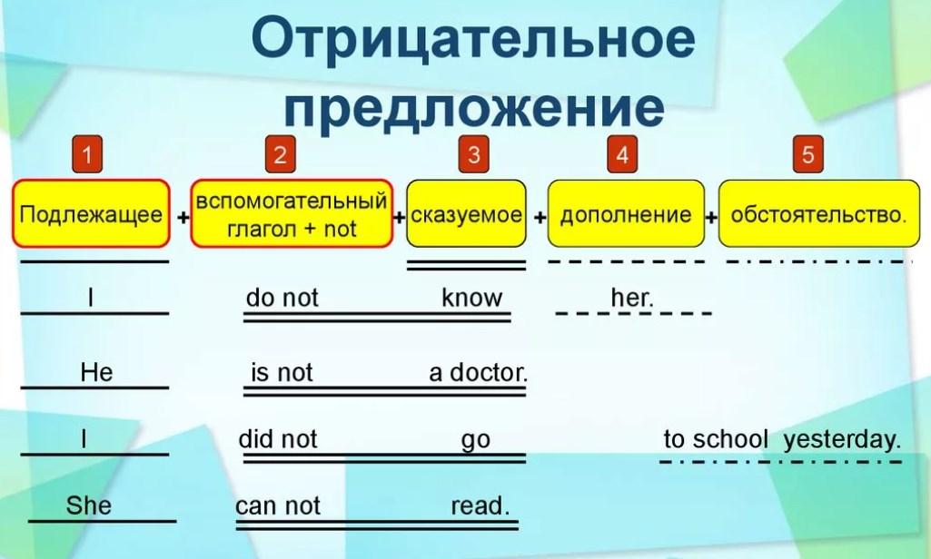Схема отрицательного предложения в английском языке