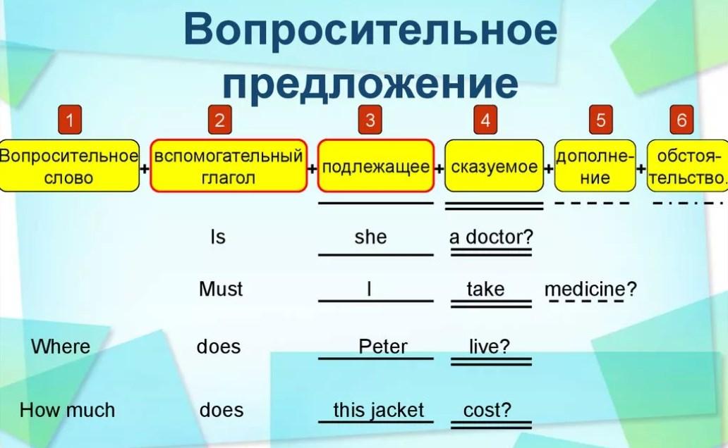 Схема вопросительного предложения в английском языке