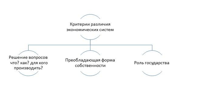 Критерии различения экономических систем