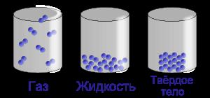 разные состояния вещества