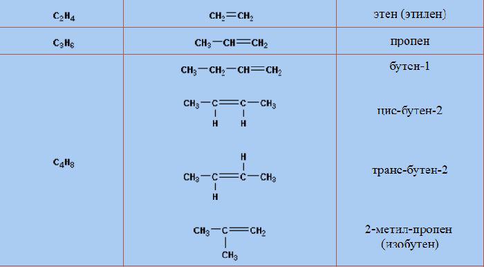 структурные формулы изомеров