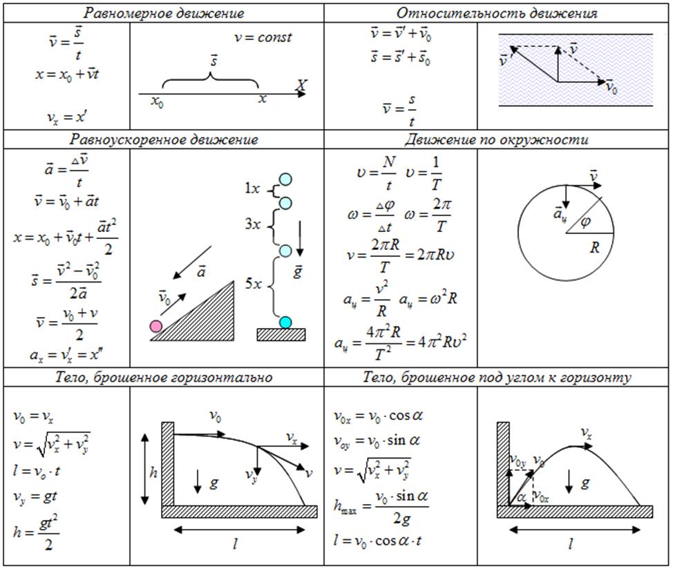 базовые формулы координаты движущегося тела