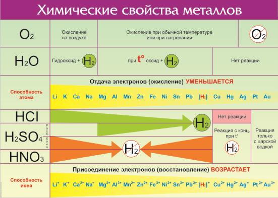 ряд реактивности металлов