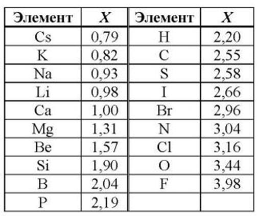 Таблица электроотрицательности металлов
