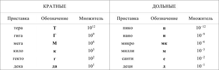 таблица системных единиц кинематика