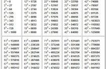 Таблица кубов натуральных чисел от 1 до 100