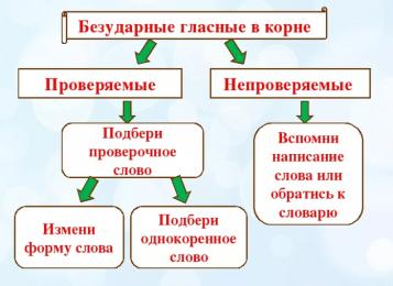 Правописание корней в заданиях ЕГЭ