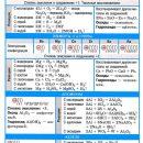 Щелочные металлы список и свойства