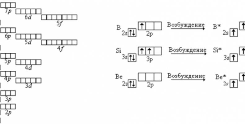 Строение электронных оболочек